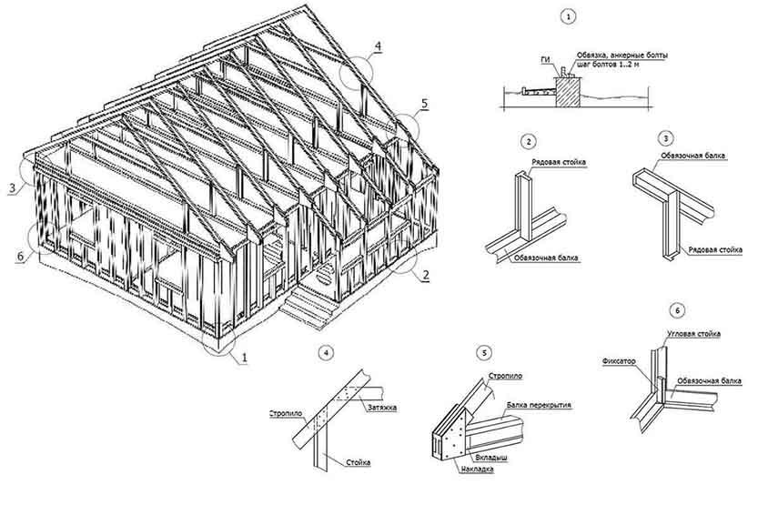 Каркасный дом, его элементы