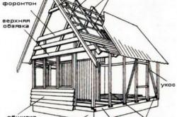 Схематическое изображение каркасного дома